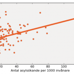 Asylsökande och röster på SD: Nu med diagram