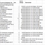 Sökes: Öppenhet om Region Uppsalas fastighetsinvesteringar