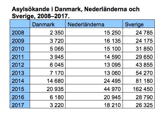 Källa: Eurostat.