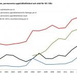 Antalet asylsökande och SD:s framgångar i opinionen