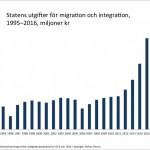 Så mycket ökar utgifterna för migration och integration